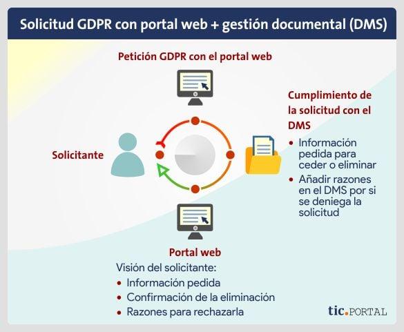 peticion-gdpr-portalweb-dms