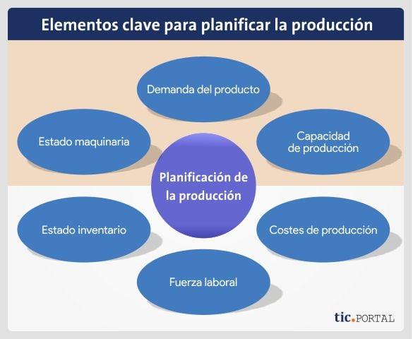 planificacion produccion elementos claves