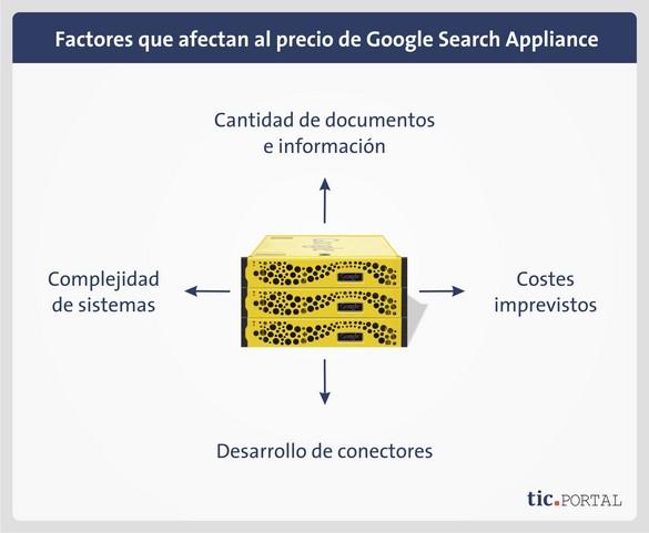 precio google search appliance factores