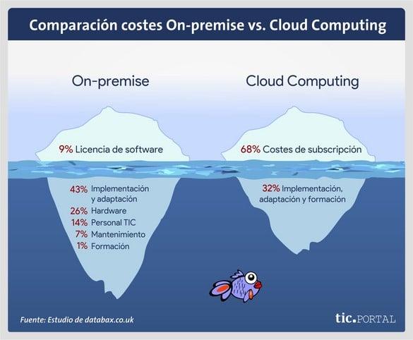 precios cloud computing comparacion