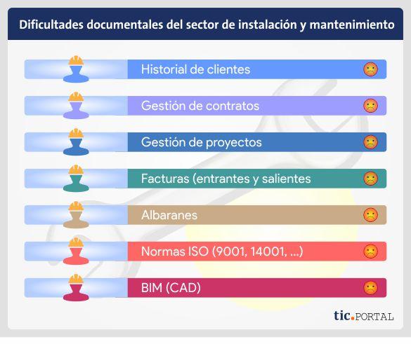 Problemas documentos sector instalacion