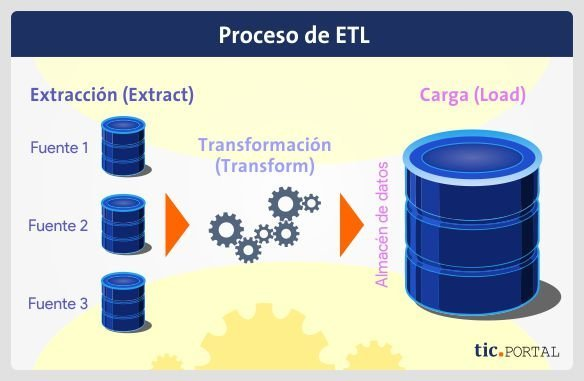 procedimiento migracion etl extract transform load