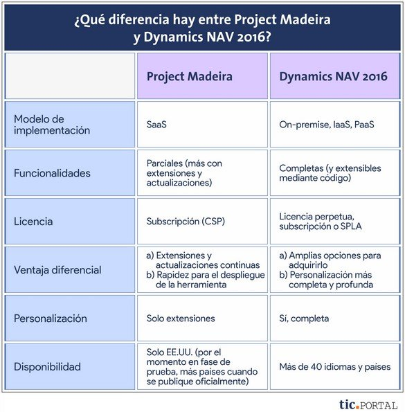 project madeira dynamics nav