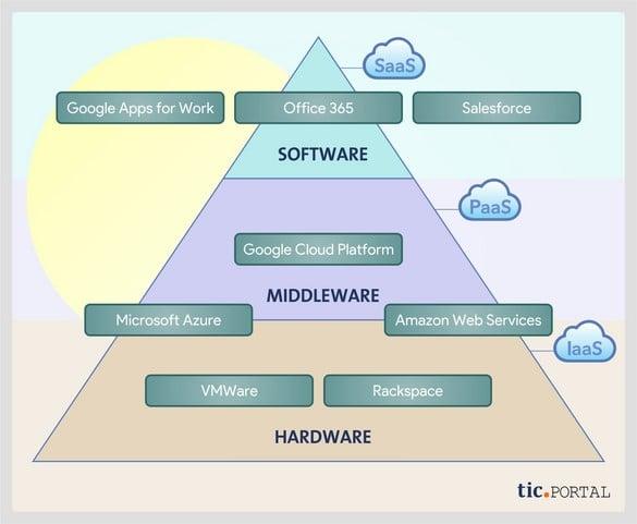 proveedores cloud computing fabricantes