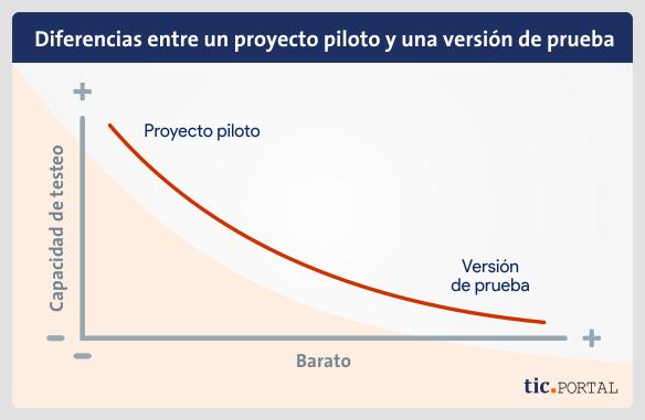 proyecto-piloto-vs-version-prueba