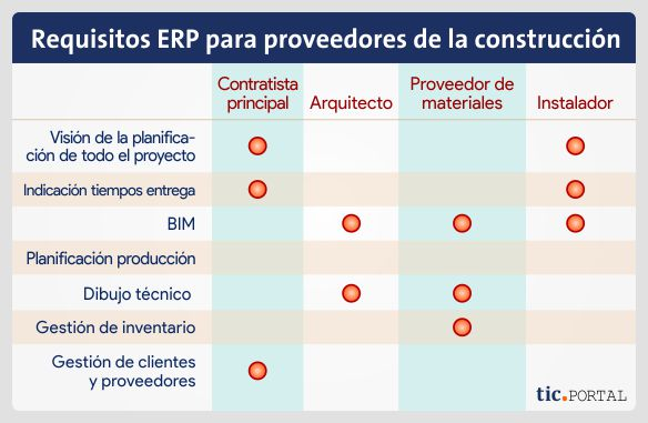 requerimientos erp partner construccion