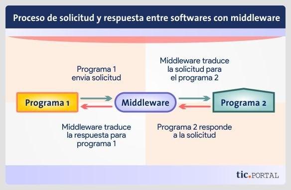 solicitar respuesta middleware