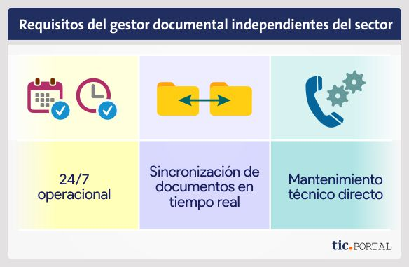 requisitos dms independiente sector