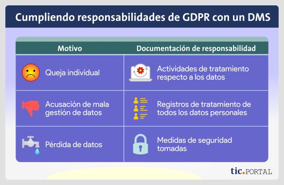 responsabilidad-gdpr-datos-personales-gestion-documental