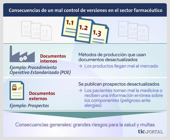 resultado-mal-control-versiones-farmacia