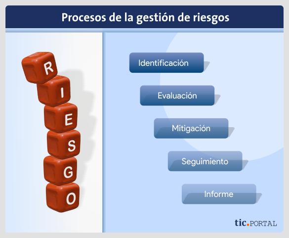 risk management processes
