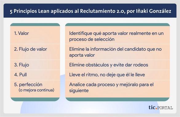 rrhh 2.0 principios lean