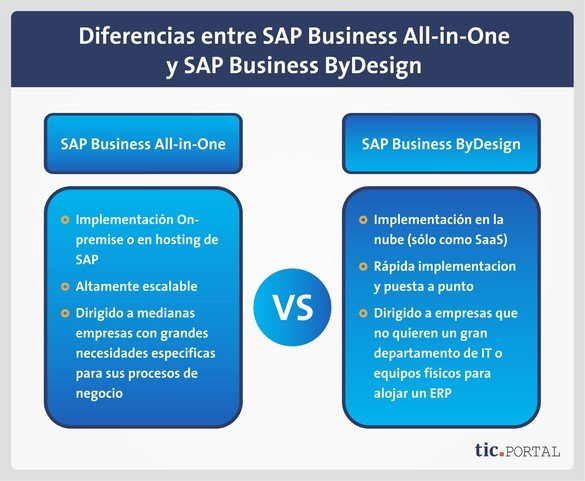 sap business all-in-one vs sap business bydesign