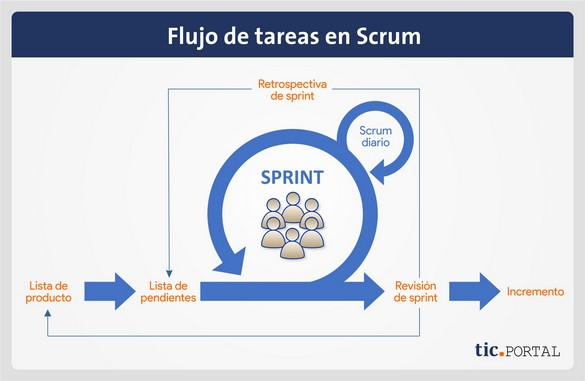 scrum metodologia flujo tareas