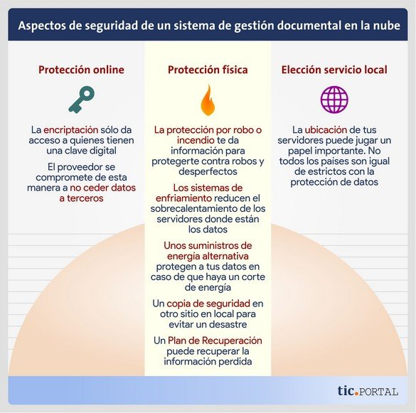 seguridad gestion documental nube