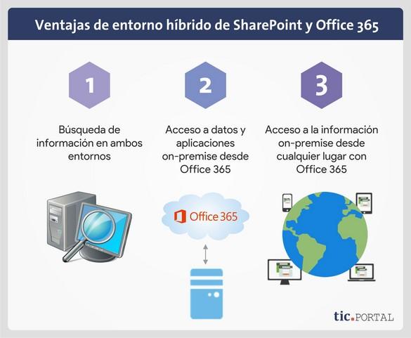 sharepoint office 365 ventajas entorno hibrido