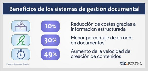 sistema gestion documental beneficios