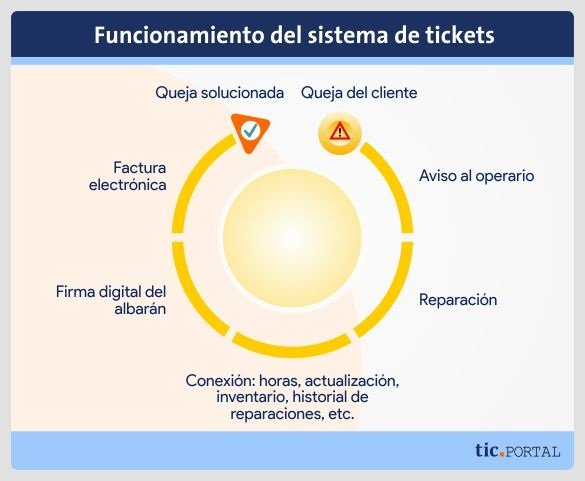 uso sistema tickets