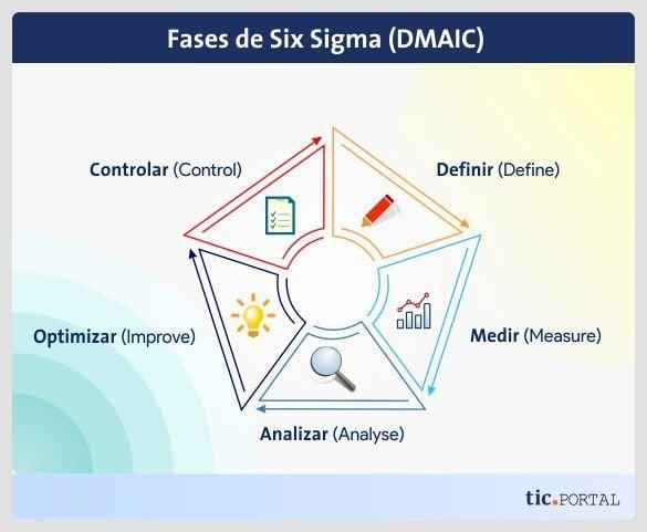 etapas six sigma