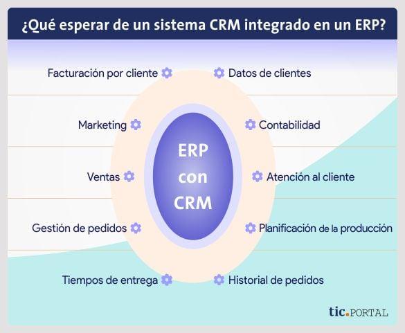 software erp crm integrado