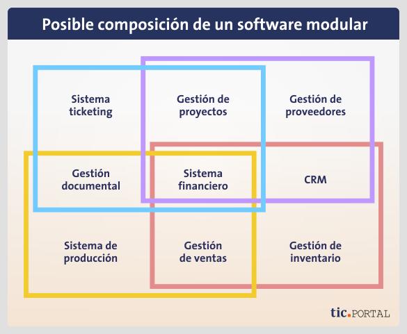 software-modulos-sistema