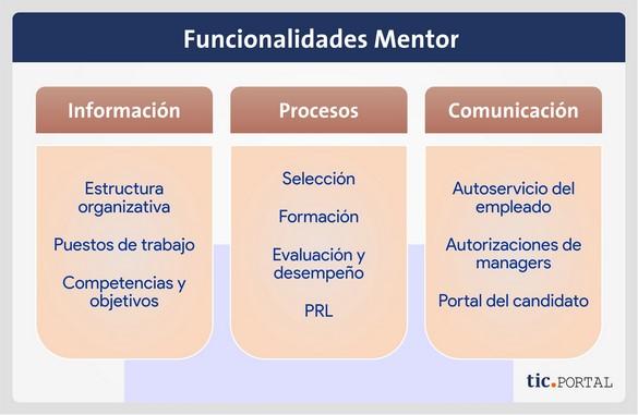 software rrhh mentor modulos