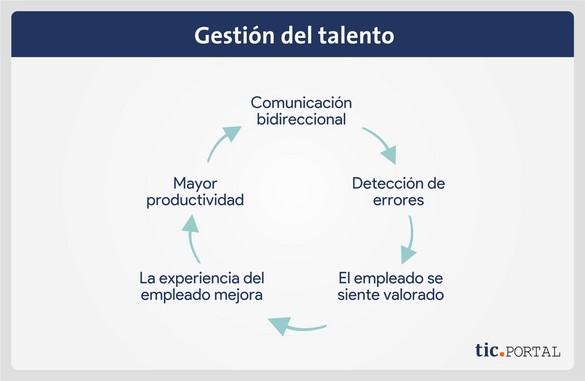 tendencias software rrhh  gestion del talento