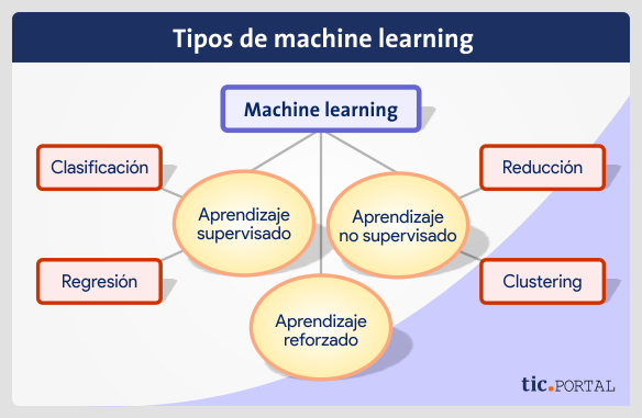 tipos machine learning ai