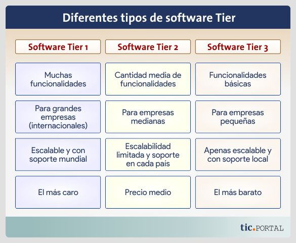 tipos software tier