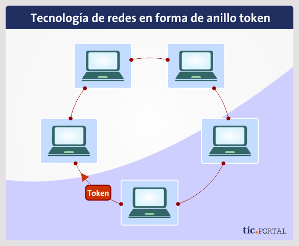 token ring topology