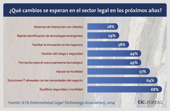 transformacion sector legal