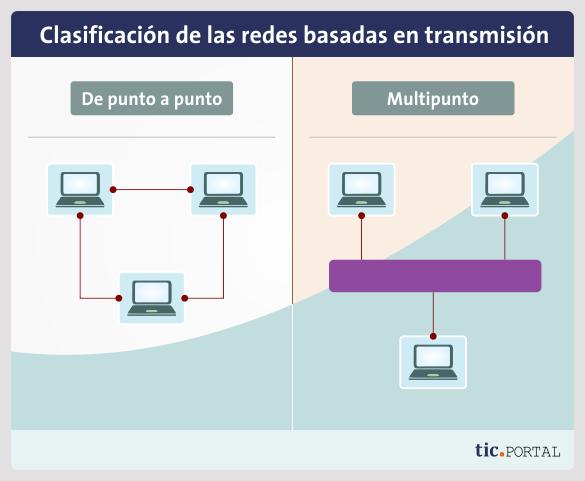 transmision networks