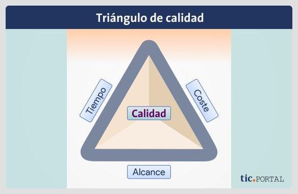 triangulo calidad