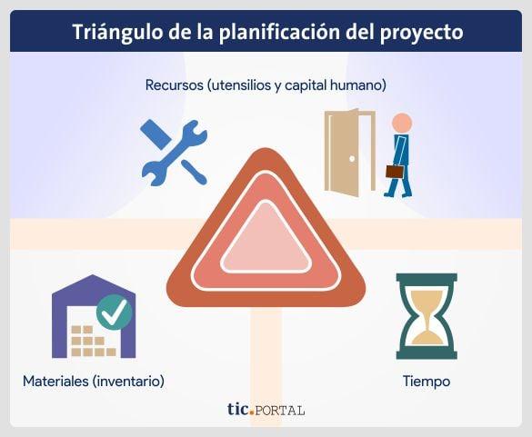 básicos triángulo planificación proyecto