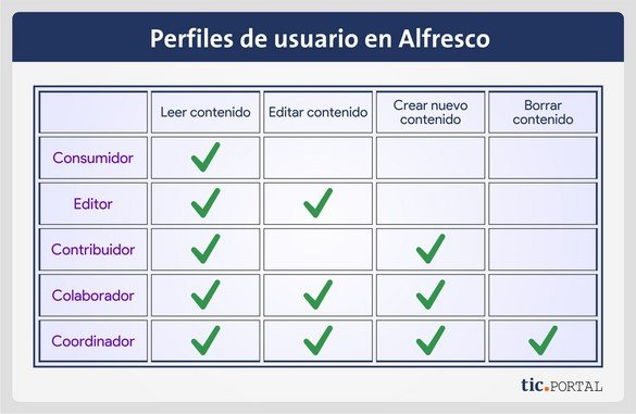 usos alfresco perfiles usuario permisos