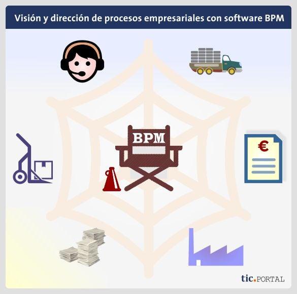 vision direccion procesos organizacion programa bpm