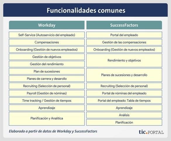 workday successfactors comparacion
