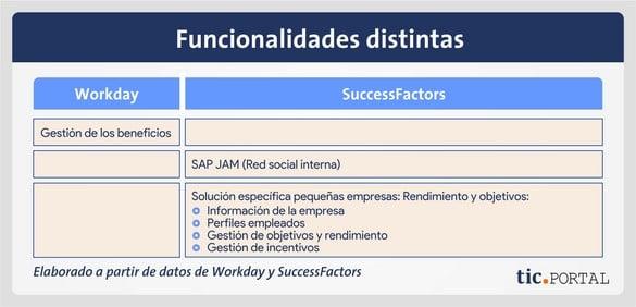 workday successfactors comparativa funciones diferentes