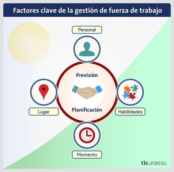 workforce management factores clave